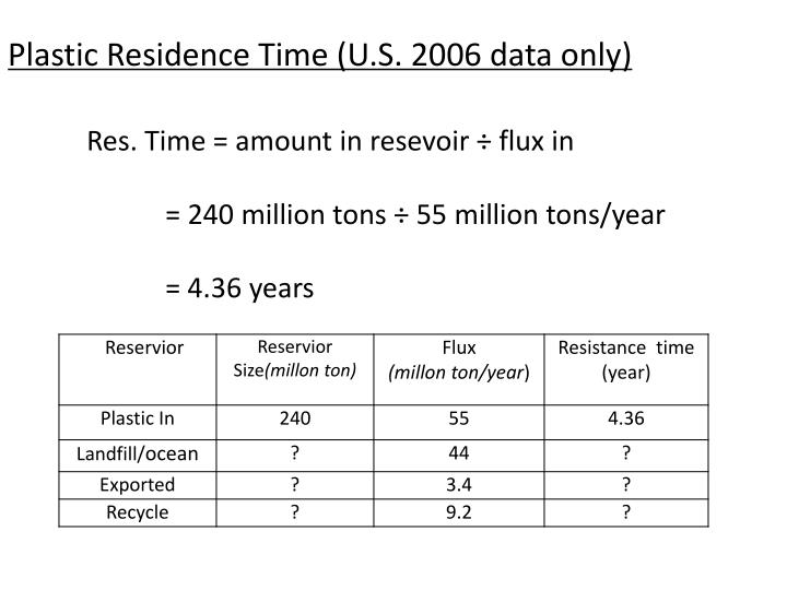 Plastic Residence Time (U.S. 2006 data only)