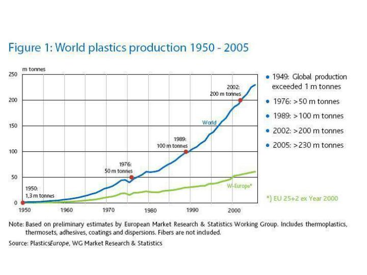 Global cycles plastic