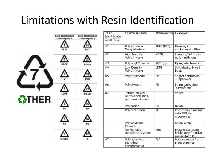Limitations with Resin Identification
