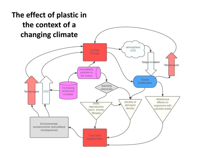 The effect of plastic in the context of a changing climate