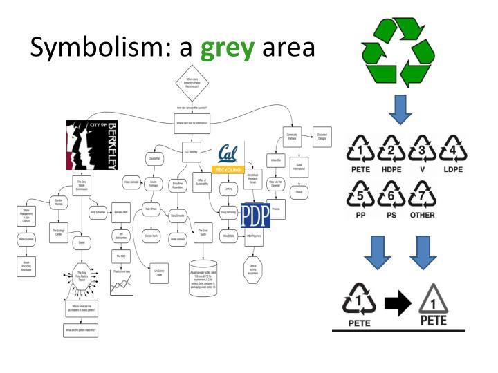 Symbolism: a