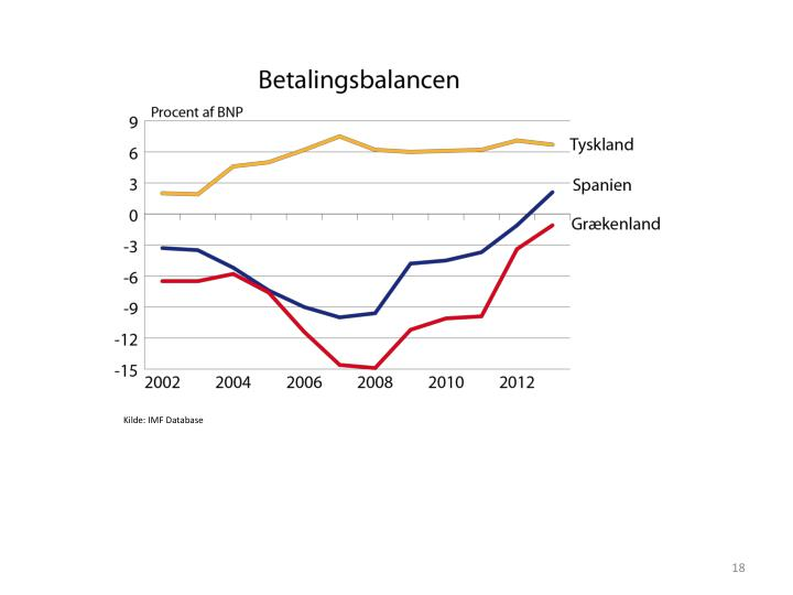Kilde: IMF Database