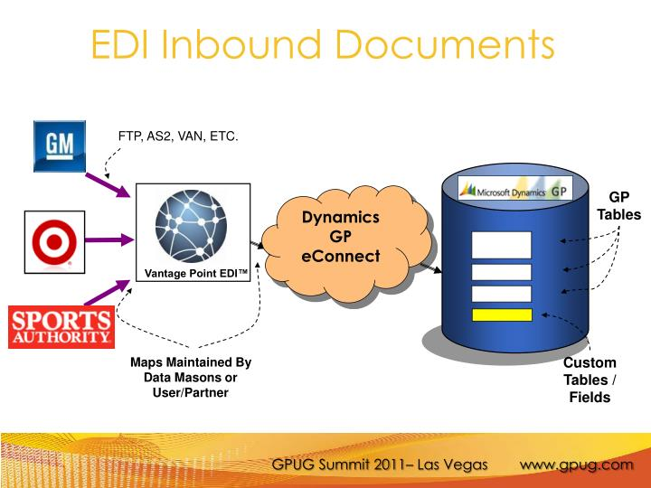 EDI Inbound Documents