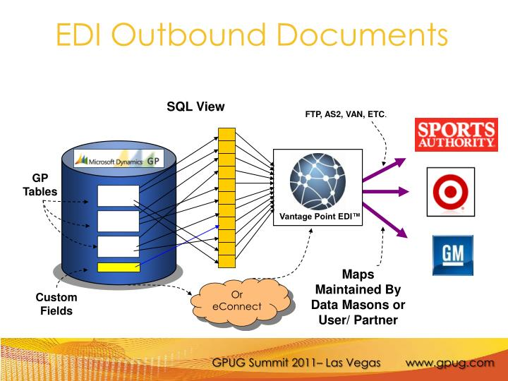 EDI Outbound Documents