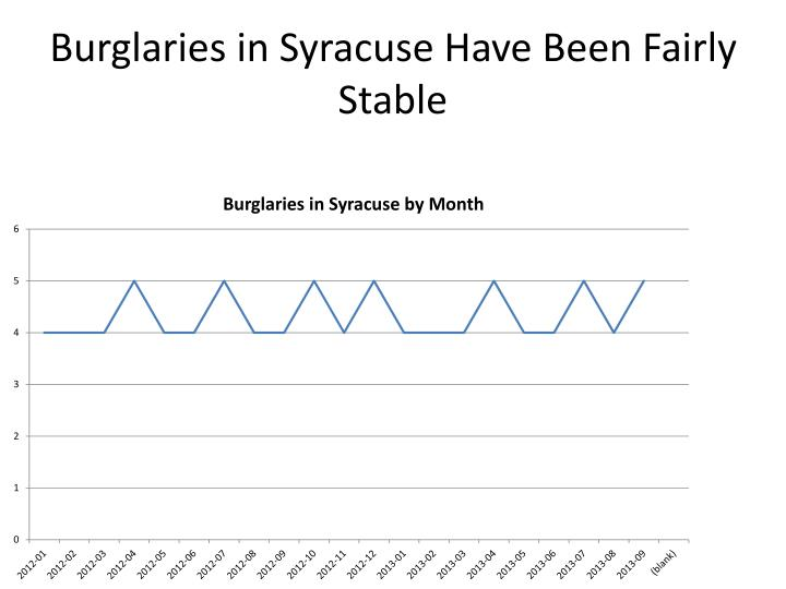 Burglaries in Syracuse Have Been Fairly Stable