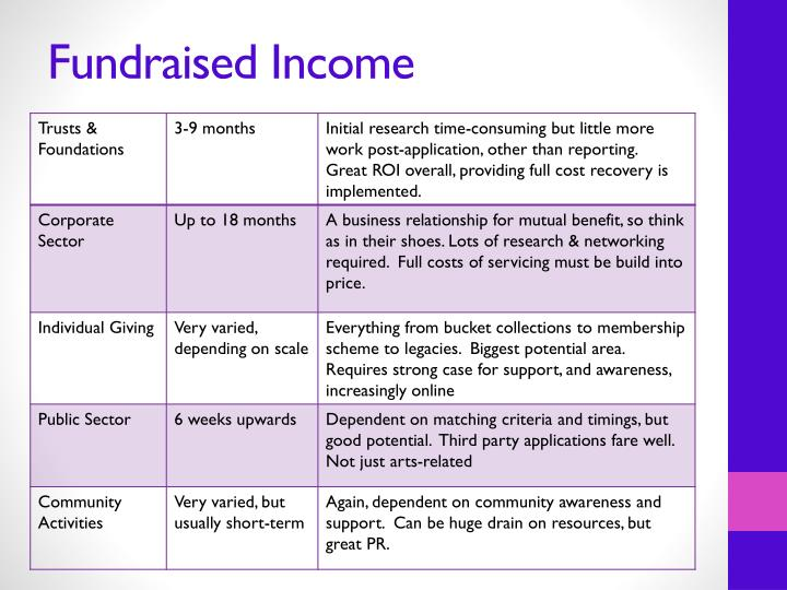 Fundraised Income