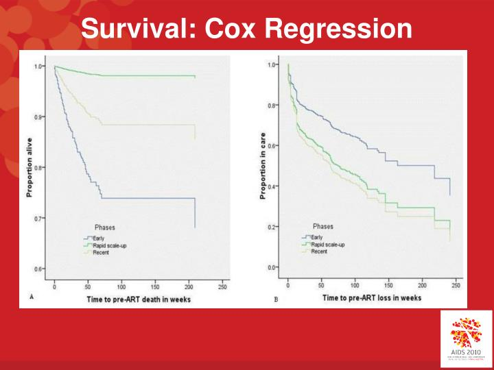 Survival: Cox Regression