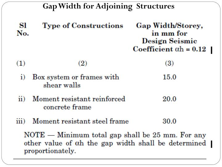 Gap Width for Adjoining  Structures