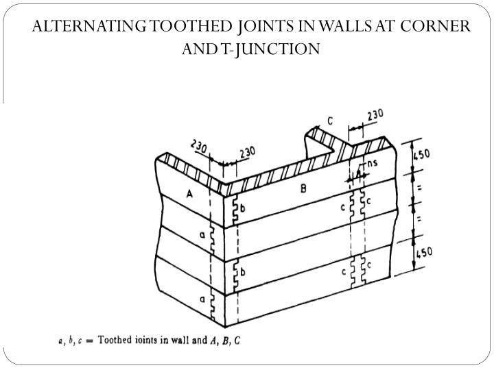 ALTERNATING TOOTHED JOINTS IN WALLS AT CORNER AND T-JUNCTION