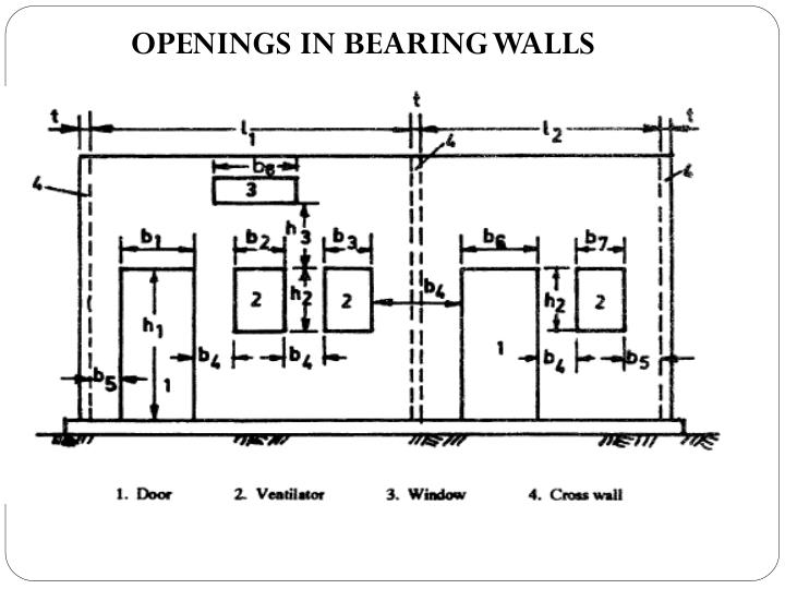 OPENINGS IN BEARING WALLS