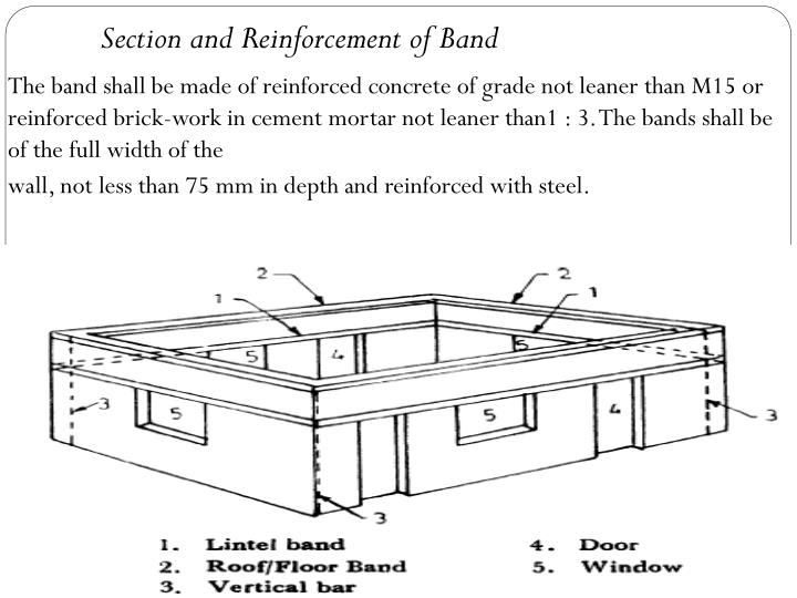 Section and Reinforcement of Band