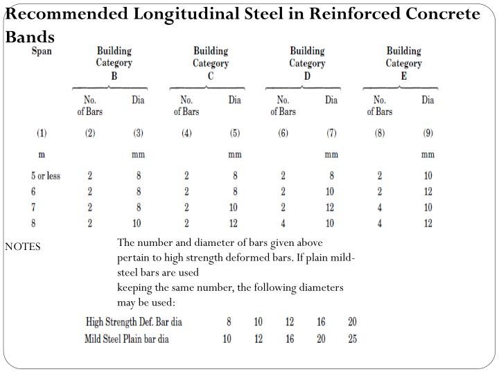Recommended Longitudinal Steel in Reinforced Concrete Bands