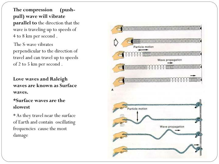 The compression      (push-pull) wave will vibrate parallel to