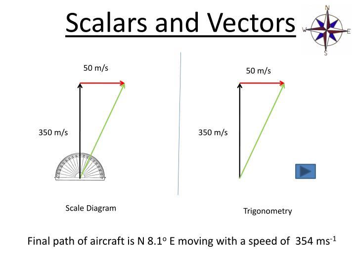 scalars and vectors nasa - photo #13