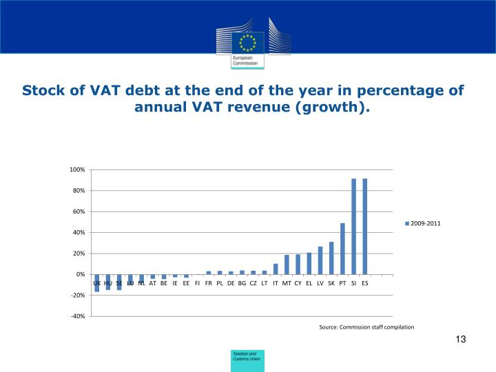 Stock of VAT debt at the end of the year in percentage of annual VAT revenue