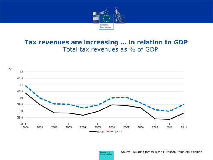 Tax revenues are increasing in relation to gdp total tax revenues as of gdp