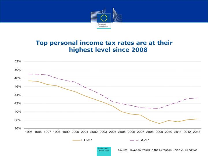 Top personal income tax rates are at their