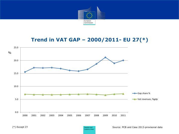 Trend in VAT GAP – 2000/2011- EU 27(*)