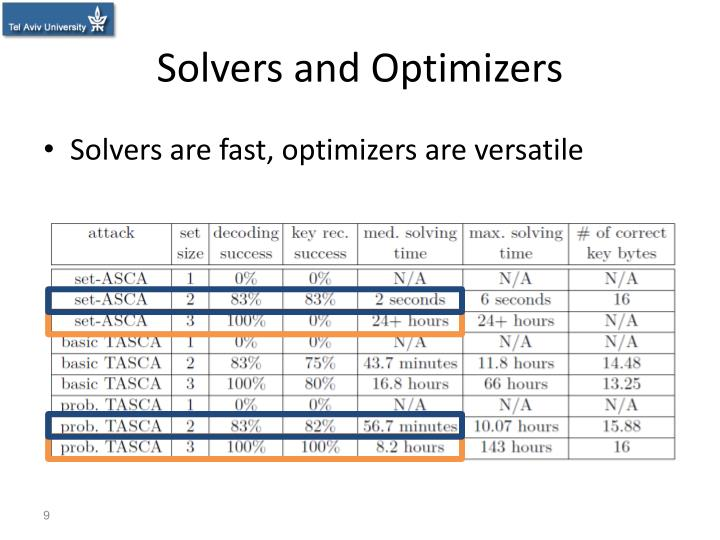 Solvers and Optimizers