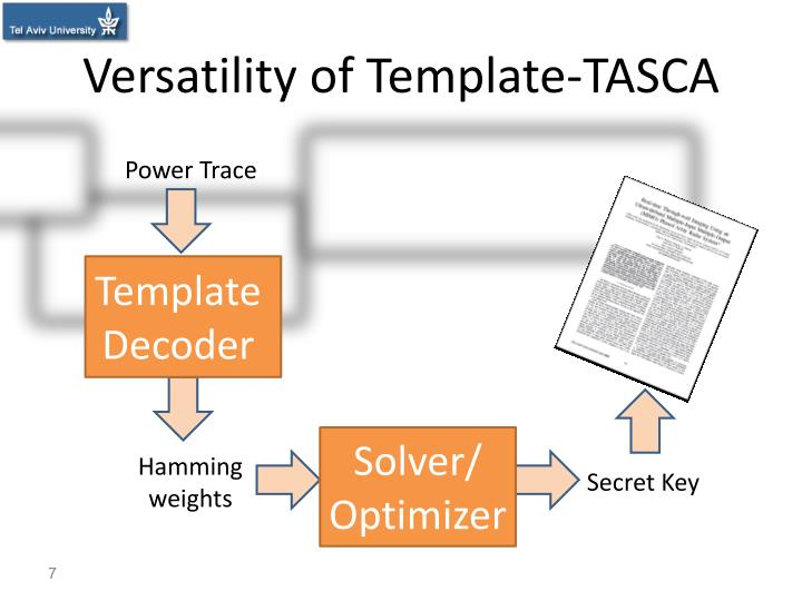 Versatility of Template-TASCA