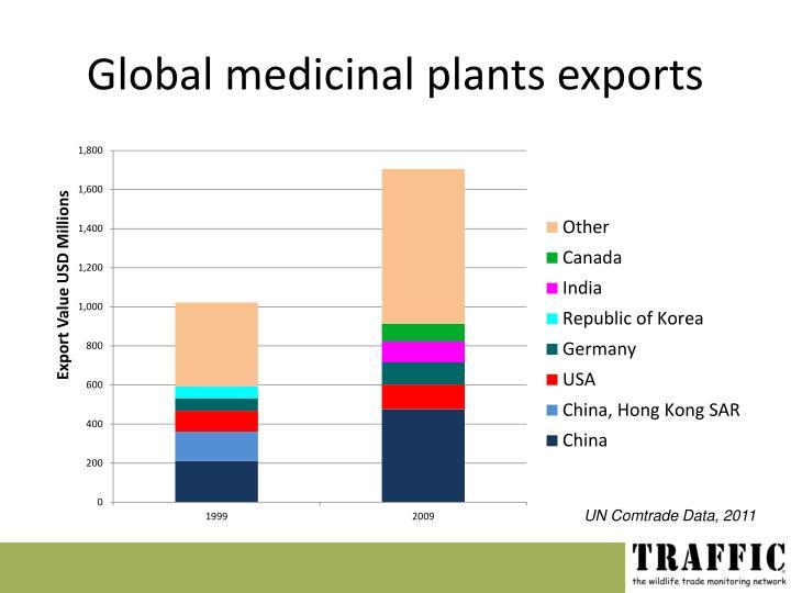 Global medicinal plants exports