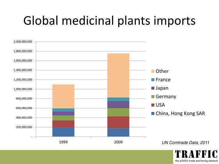 Global medicinal plants imports