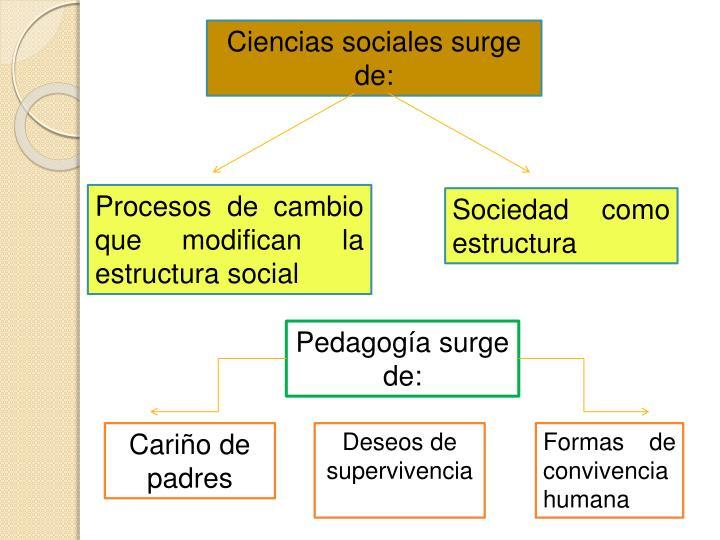 Ciencias sociales surge de: