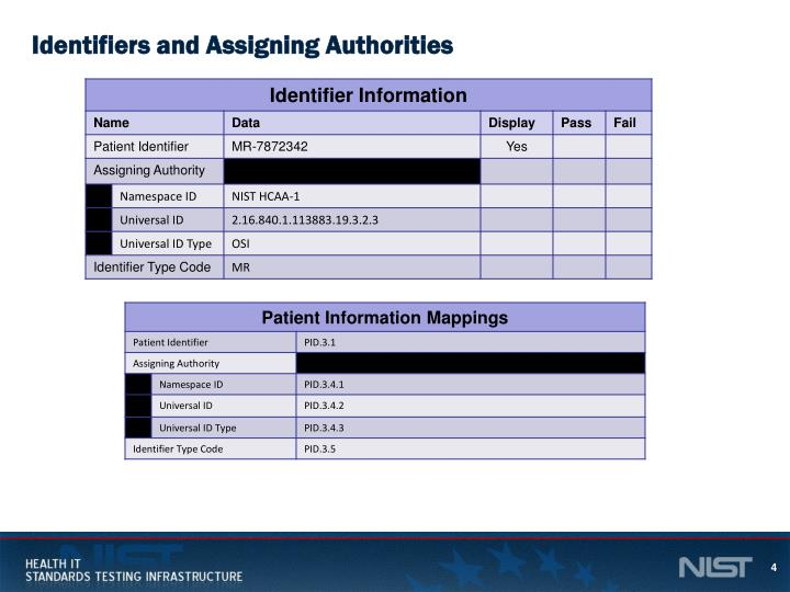Identifiers and Assigning Authorities
