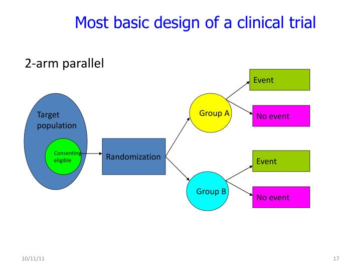Most basic design of a clinical trial