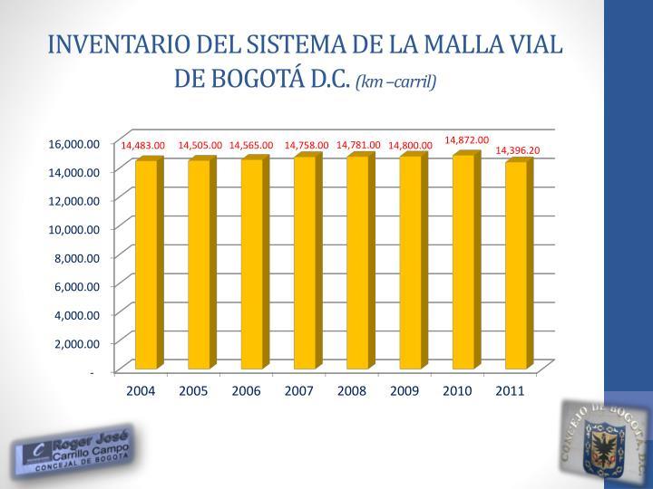 INVENTARIO DEL SISTEMA DE LA MALLA VIAL DE BOGOTÁ D.C.