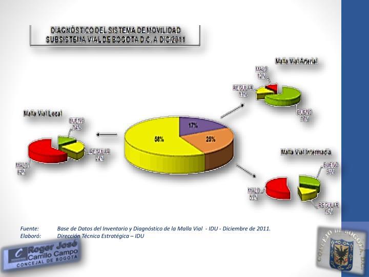 Fuente:Base de Datos del Inventario y Diagnóstico de la Malla Vial  - IDU - Diciembre de 2011.