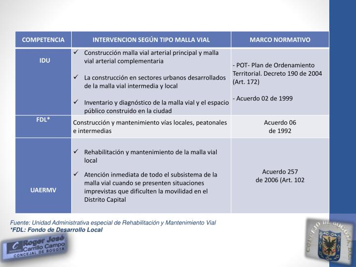 Fuente: Unidad Administrativa especial de Rehabilitación y Mantenimiento Vial