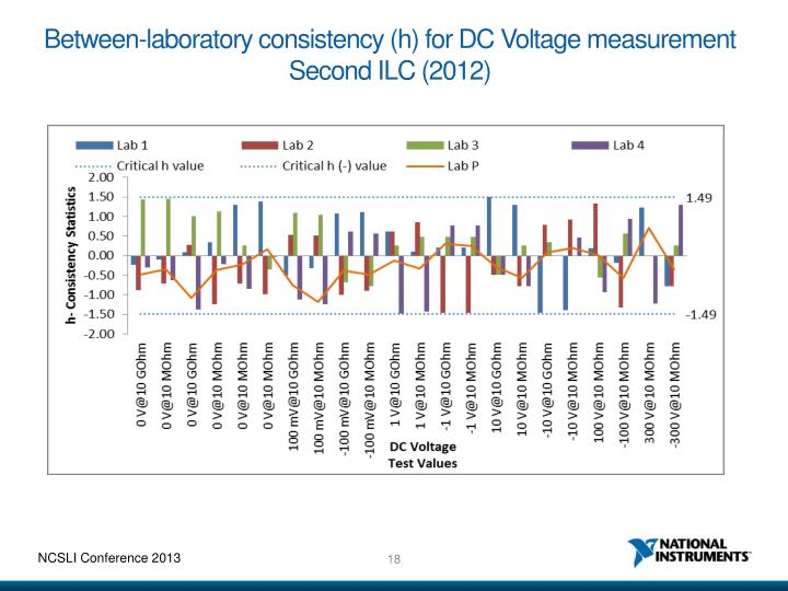 Between-laboratory consistency (h) for DC Voltage measurement