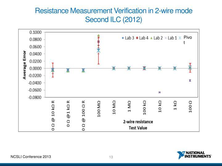 Resistance Measurement Verification in