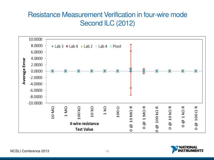 Resistance Measurement Verification in four-wire mode