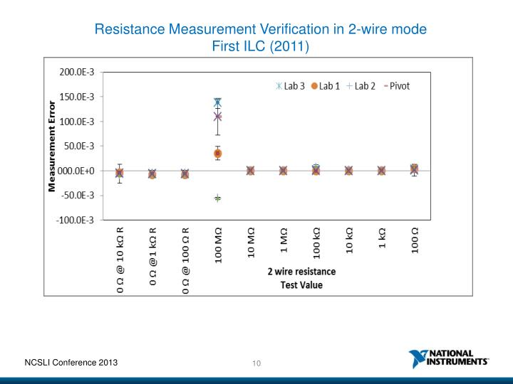 Resistance Measurement Verification in 2-wire mode
