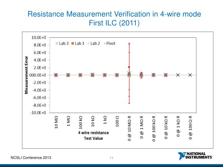 Resistance Measurement Verification in 4-wire mode