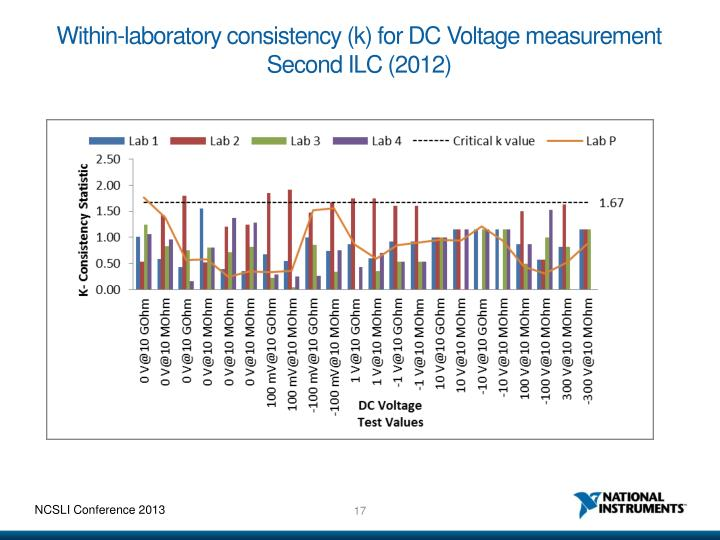 Within-laboratory consistency (k) for DC Voltage measurement