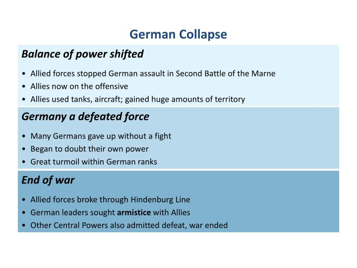 German Collapse