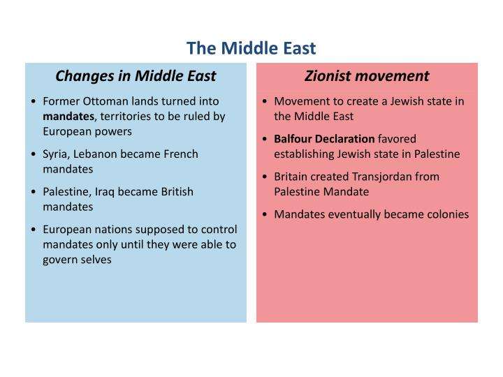 Zionist movement