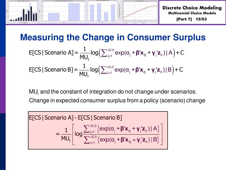 Measuring the Change in Consumer Surplus