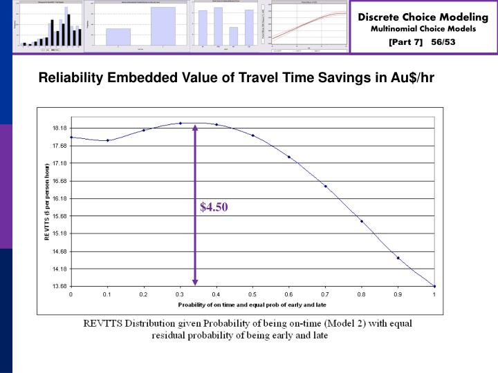 Reliability Embedded Value of Travel Time Savings in Au$/hr
