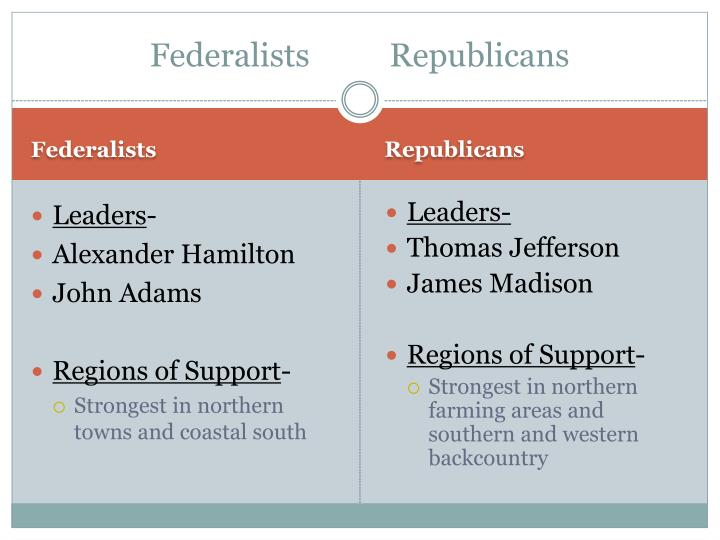 Federalists republicans