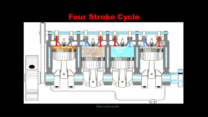 Four Stroke Cycle
