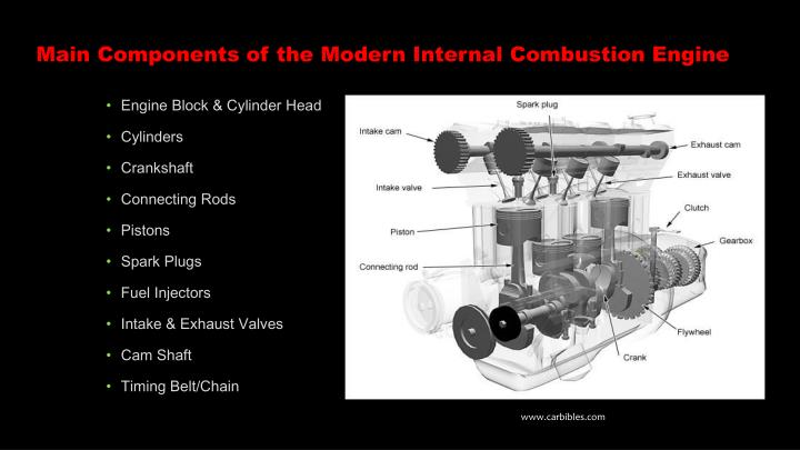 Main Components of the Modern Internal Combustion Engine