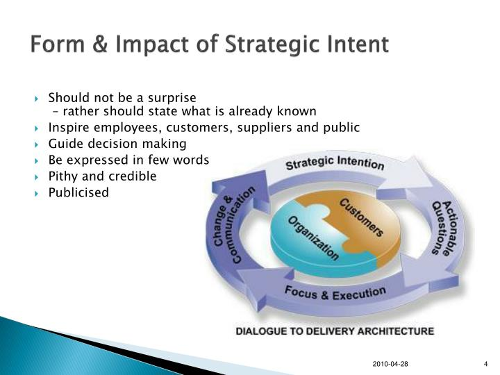 Form & Impact of Strategic Intent