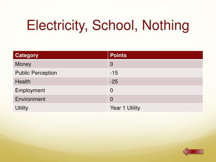 Electricity, School, Nothing