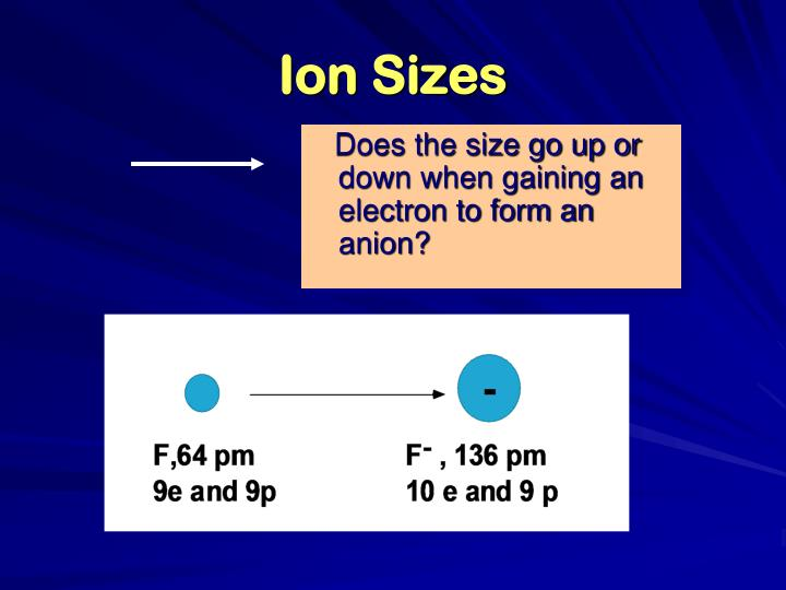 Ion Sizes