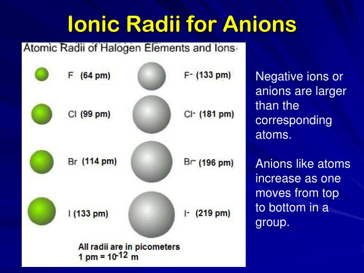 Ionic Radii for Anions