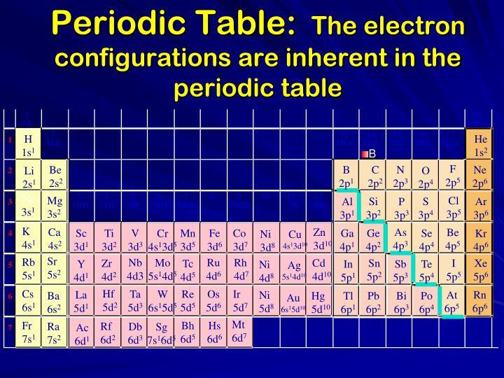 Periodic Table: